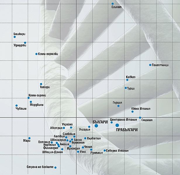 Тази графика показва мястото на прабългарите и на съвременните българи сред други популации. Ясно се вижда, че те се групират при европейските, а не при азиатските популации. Много са далече и от тези, които говорят тюркски езици.